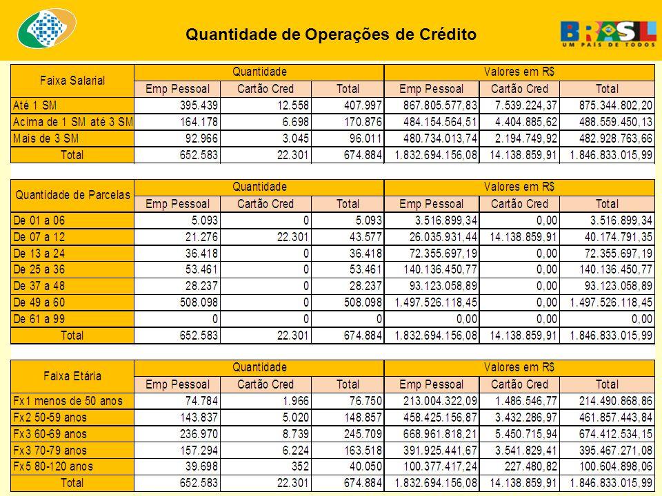 Quantidade de Operações de Crédito