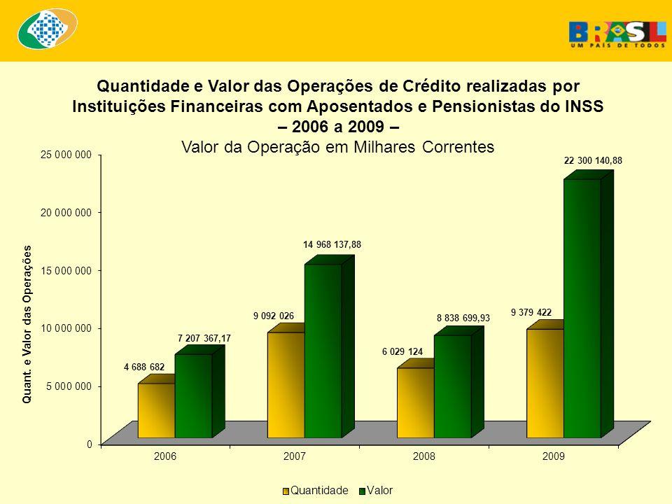 Quantidade e Valor das Operações de Crédito realizadas por Instituições Financeiras com Aposentados e Pensionistas do INSS – 2006 a 2009 – Valor da Operação em Milhares Correntes