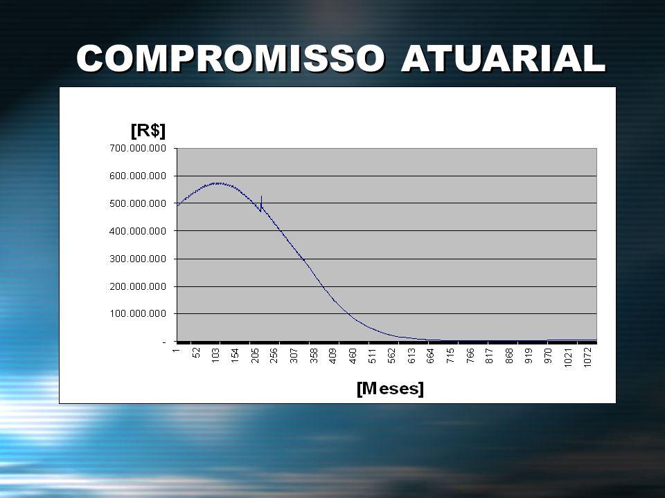COMPROMISSO ATUARIAL