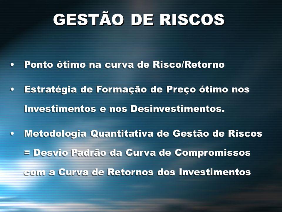 GESTÃO DE RISCOS Ponto ótimo na curva de Risco/Retorno