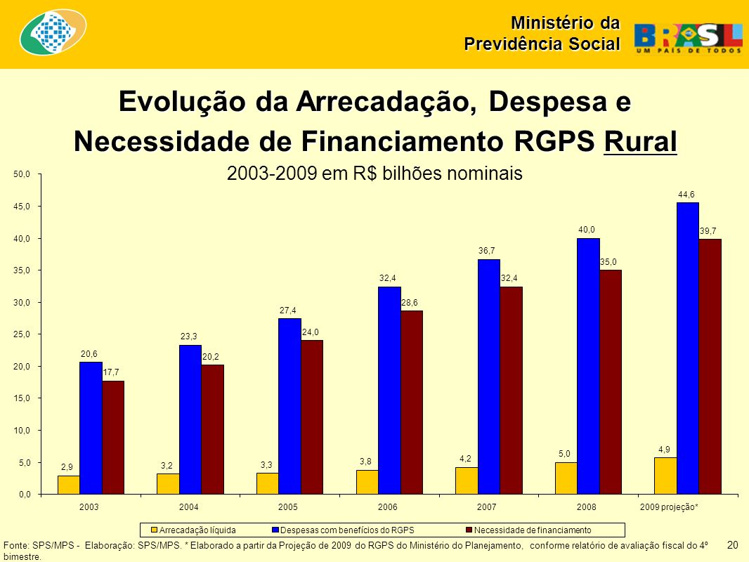 2003-2009 em R$ bilhões nominais