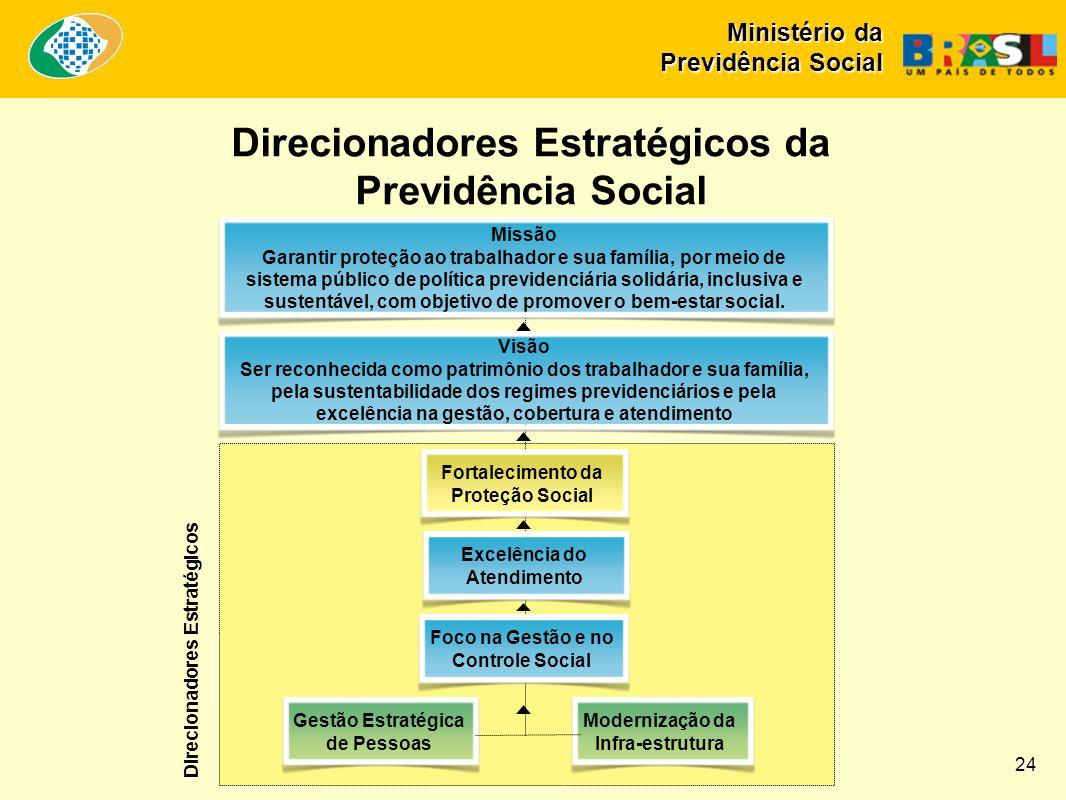 Direcionadores Estratégicos da Previdência Social