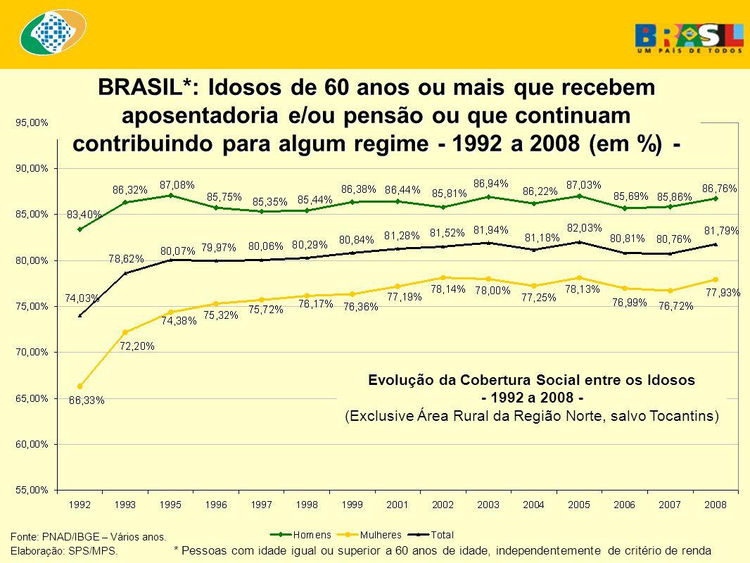 Evolução da Cobertura Social entre os Idosos - 1992 a 2008 -