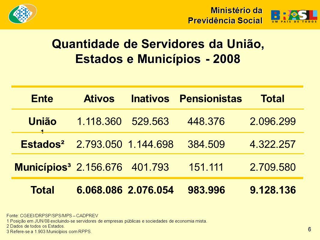 Quantidade de Servidores da União, Estados e Municípios - 2008