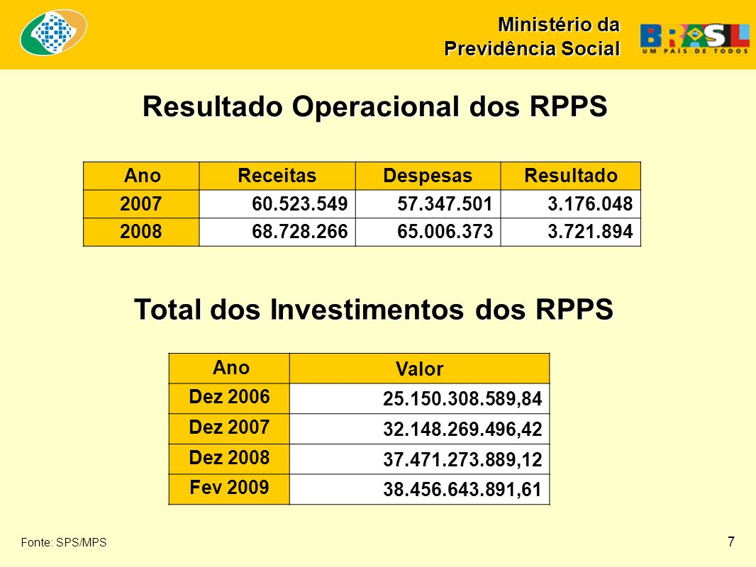 Resultado Operacional dos RPPS Total dos Investimentos dos RPPS