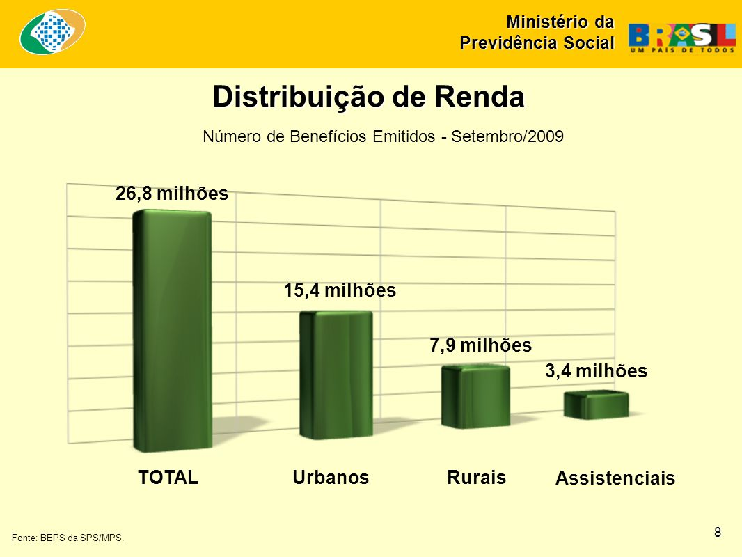 Distribuição de Renda 26,8 milhões 15,4 milhões 7,9 milhões