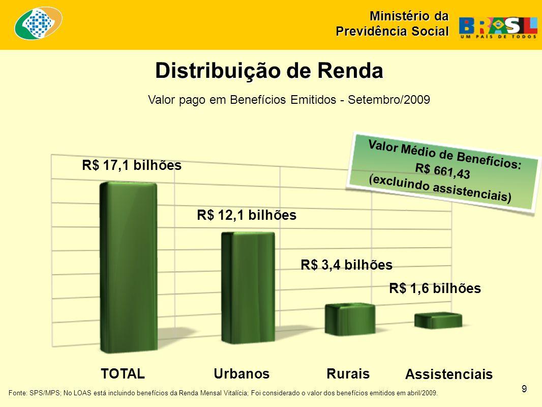 Valor Médio de Benefícios: R$ 661,43 (excluindo assistenciais)