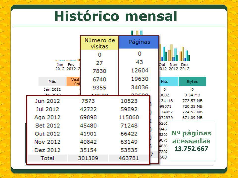 Histórico mensal Nº páginas acessadas 13.752.667