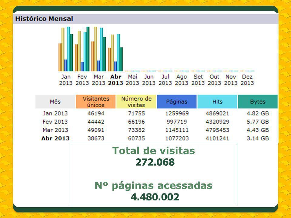 Total de visitas 272.068 Nº páginas acessadas 4.480.002