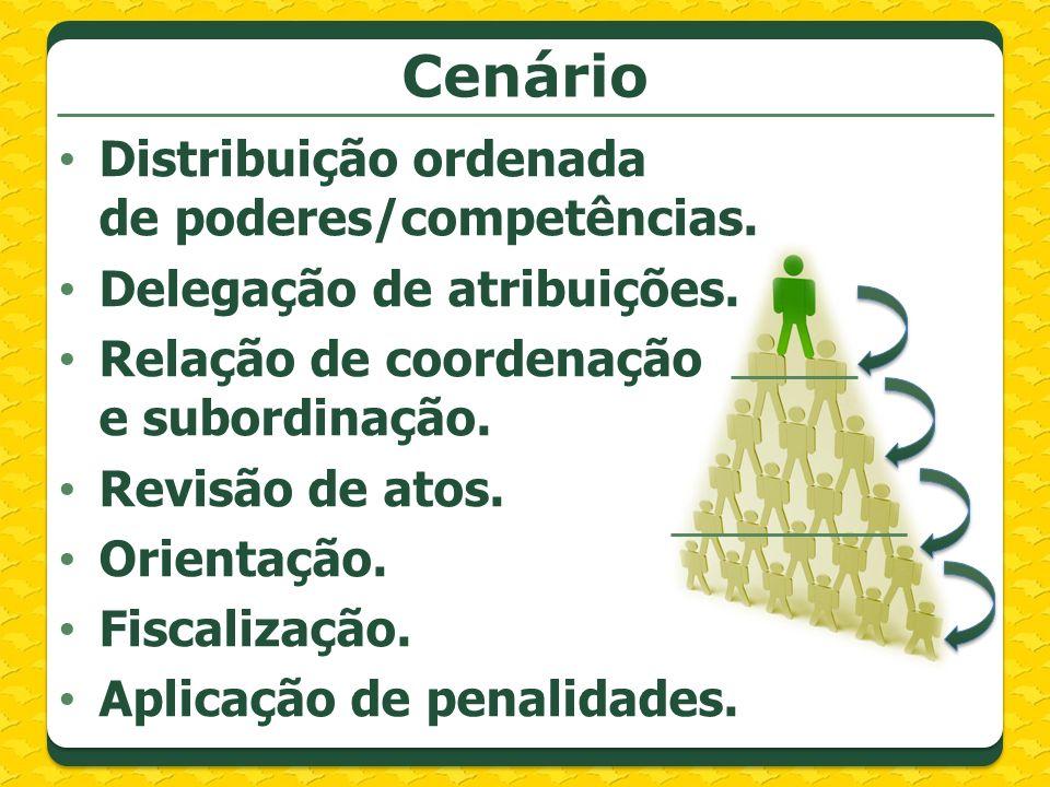 Cenário Distribuição ordenada de poderes/competências.