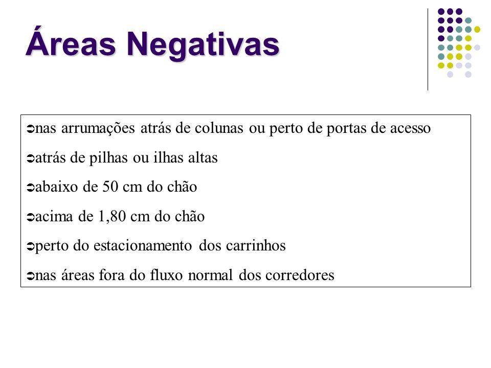 Áreas Negativas nas arrumações atrás de colunas ou perto de portas de acesso. atrás de pilhas ou ilhas altas.