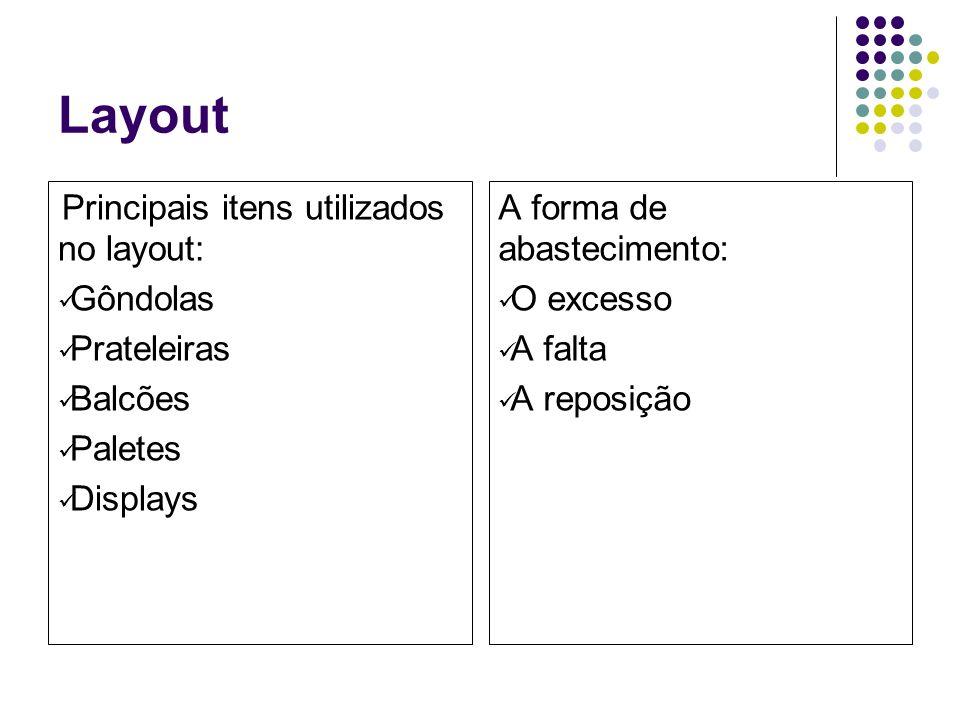 Layout Principais itens utilizados no layout: Gôndolas Prateleiras