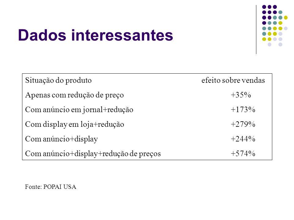 Dados interessantes Situação do produto efeito sobre vendas