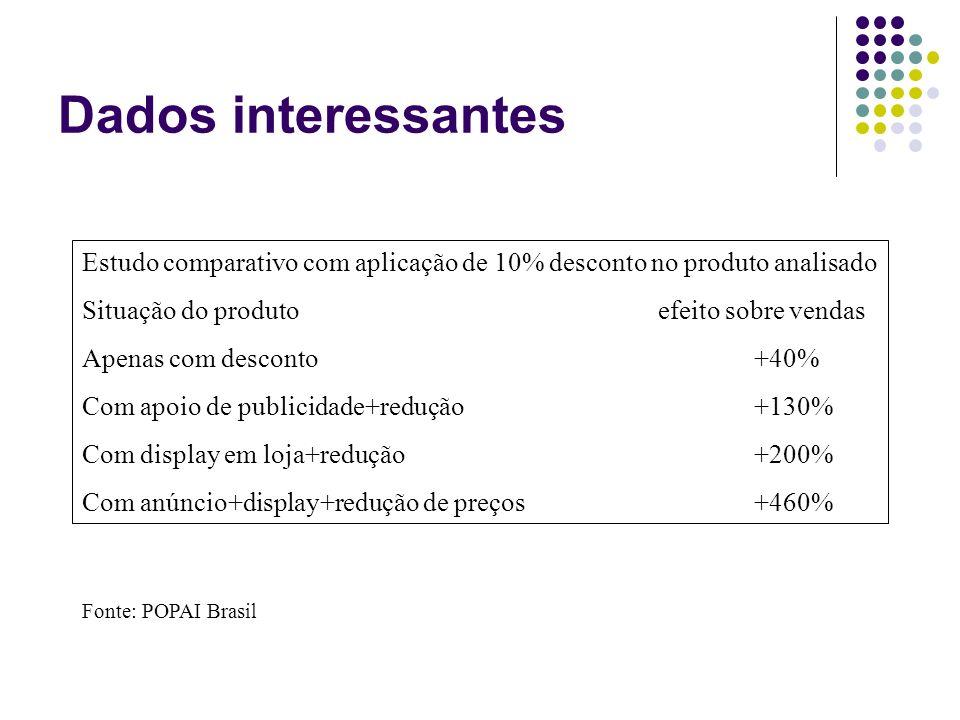 Dados interessantes Estudo comparativo com aplicação de 10% desconto no produto analisado. Situação do produto efeito sobre vendas.