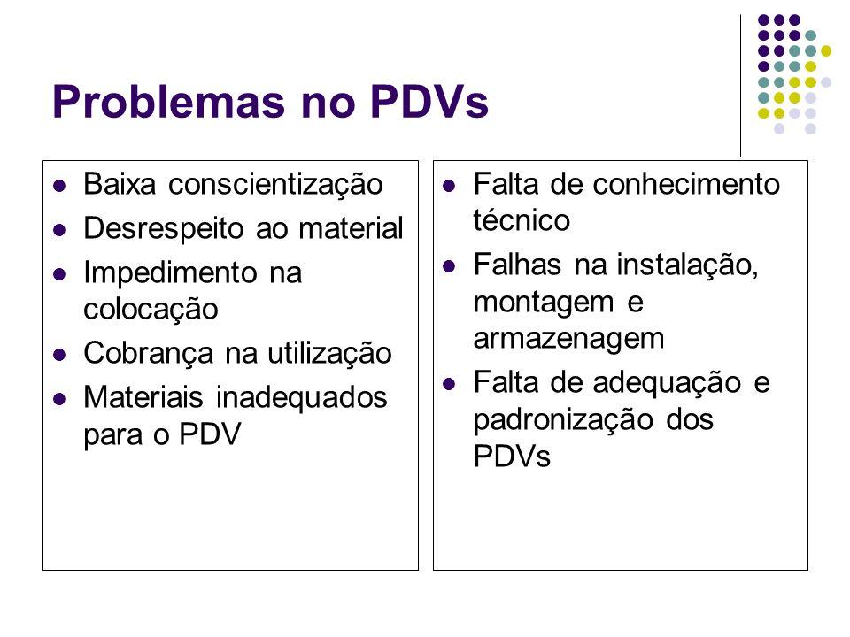 Problemas no PDVs Baixa conscientização Desrespeito ao material