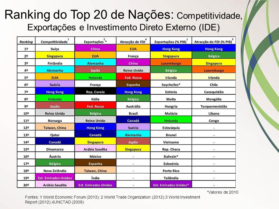 Ranking do Top 20 de Nações: Competitividade, Exportações e Investimento Direto Externo (IDE)