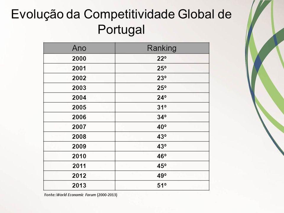 Evolução da Competitividade Global de Portugal