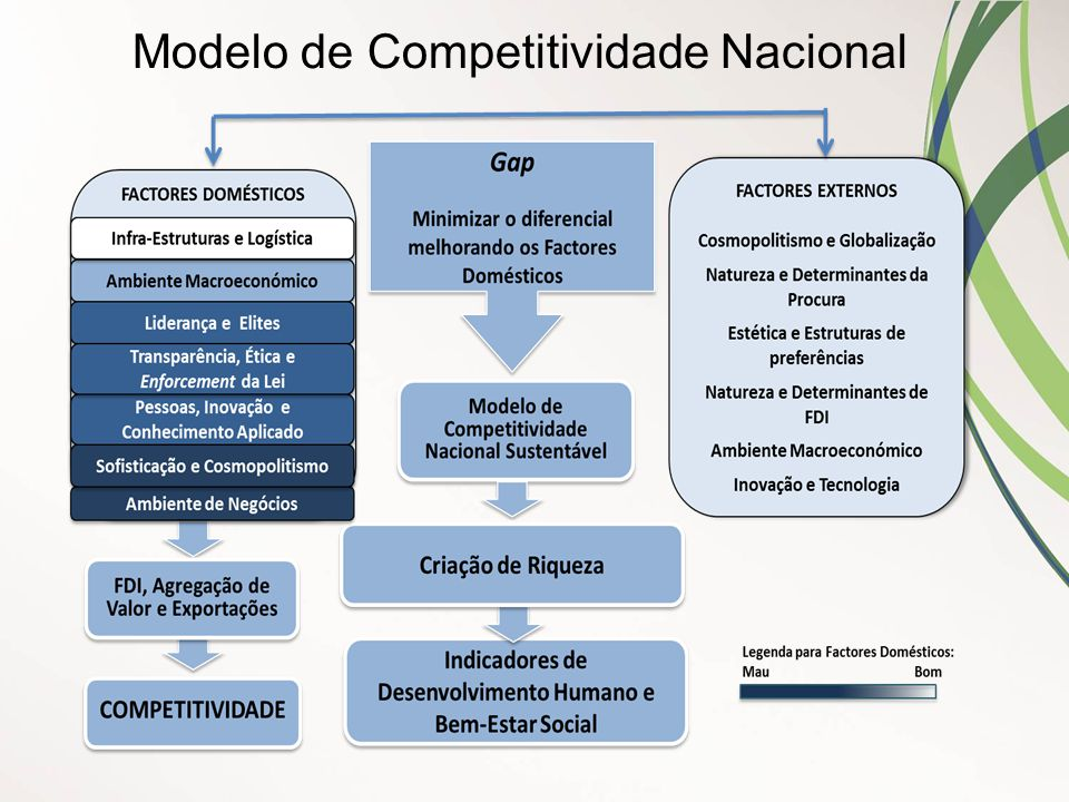 Modelo de Competitividade Nacional