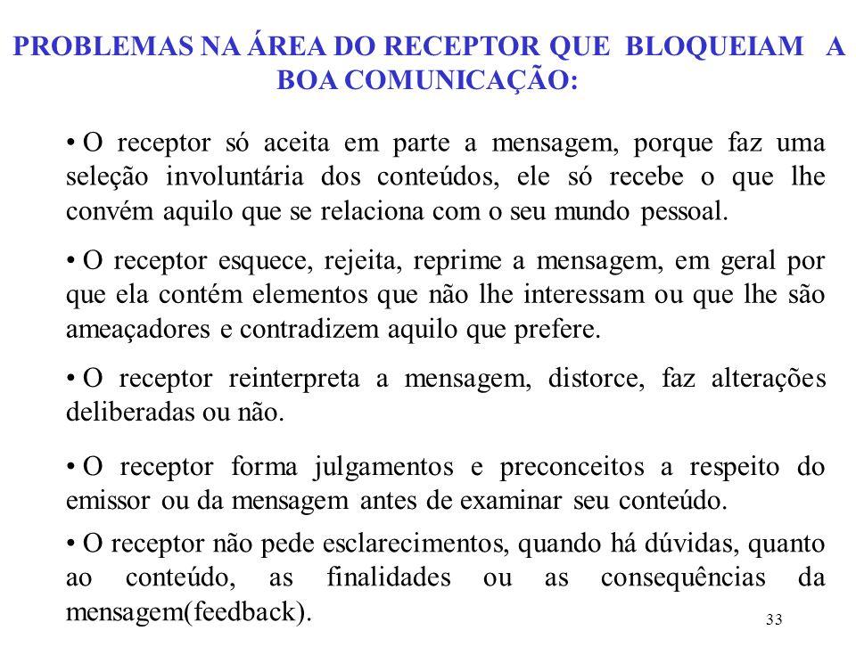 PROBLEMAS NA ÁREA DO RECEPTOR QUE BLOQUEIAM A BOA COMUNICAÇÃO: