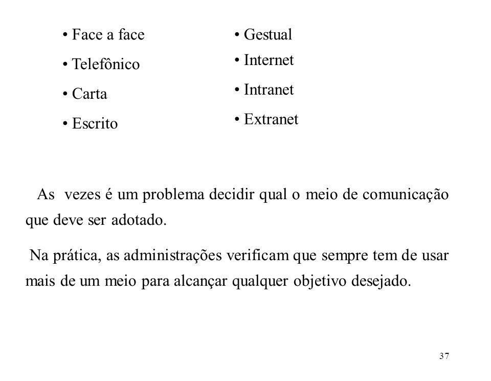 Face a face Gestual. Internet. Telefônico. Intranet. Carta. Extranet. Escrito.