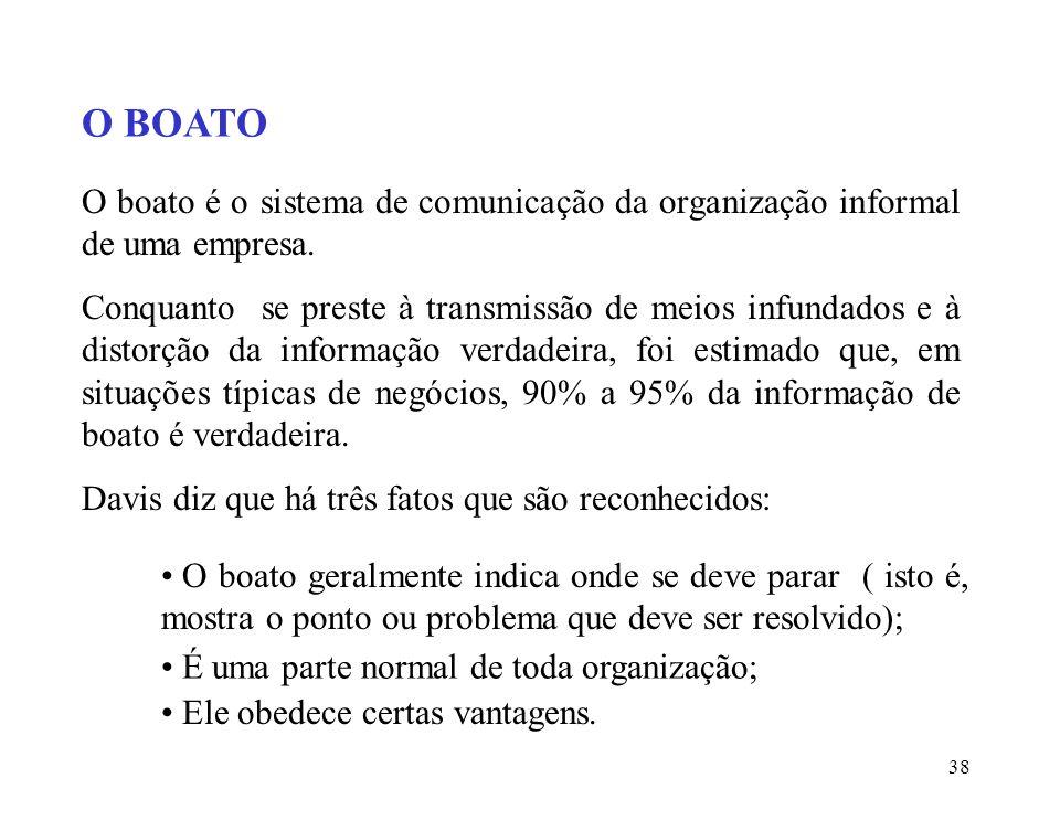 O BOATO O boato é o sistema de comunicação da organização informal de uma empresa.
