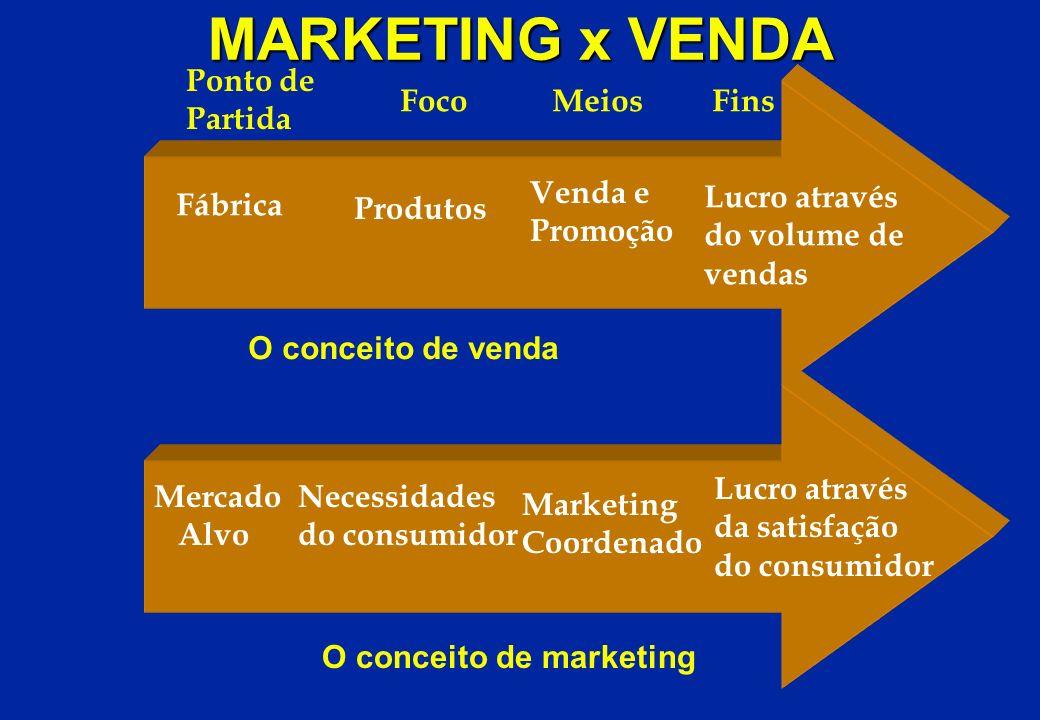 MARKETING x VENDA Ponto de Partida Foco Meios Fins Venda e Promoção