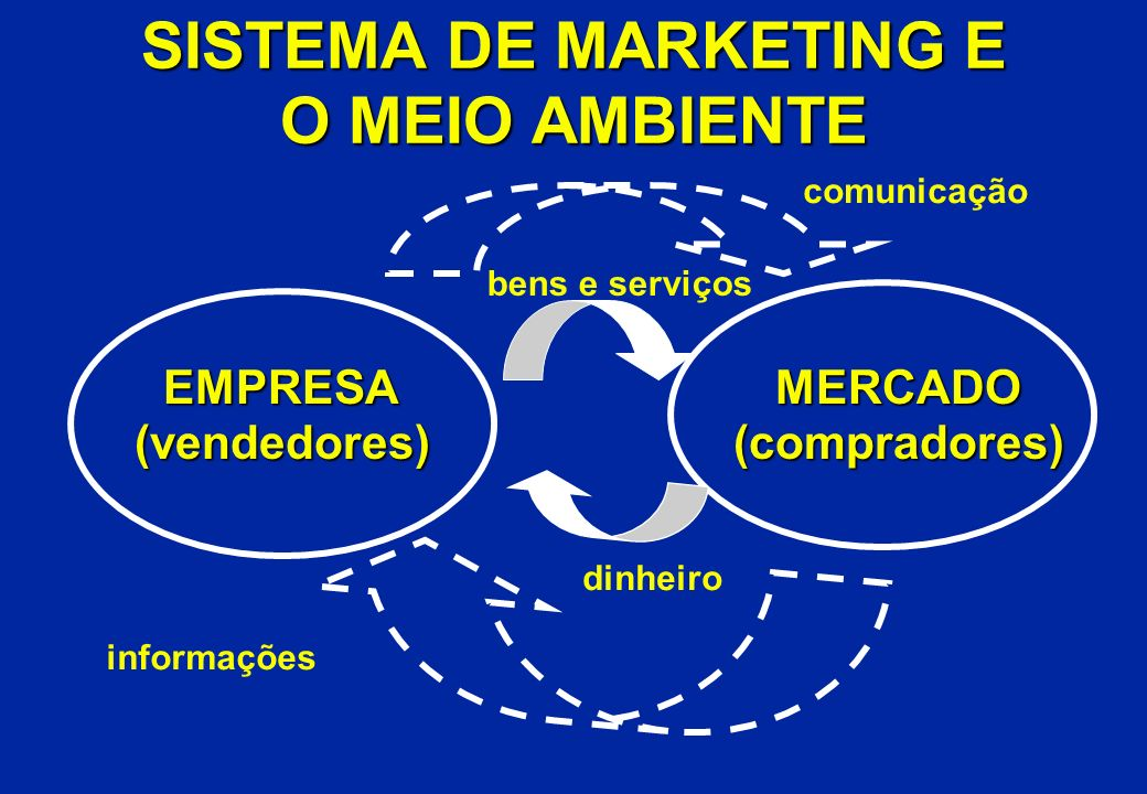 SISTEMA DE MARKETING E O MEIO AMBIENTE