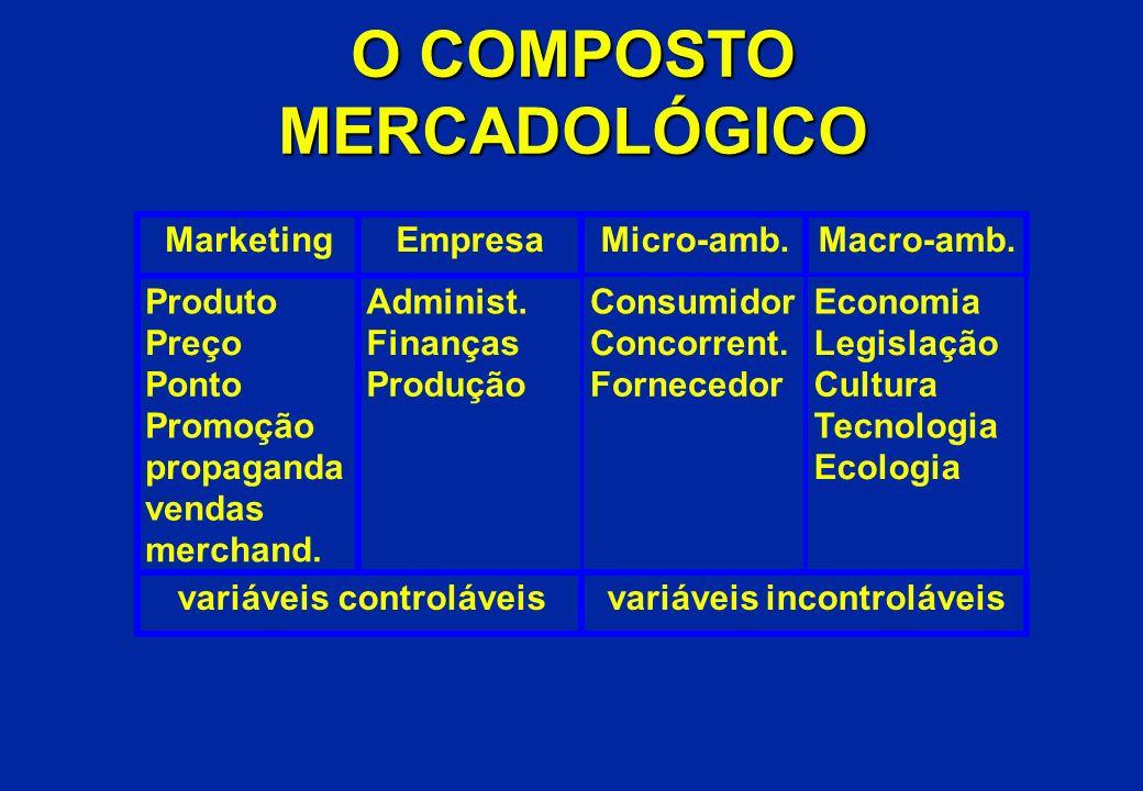 O COMPOSTO MERCADOLÓGICO