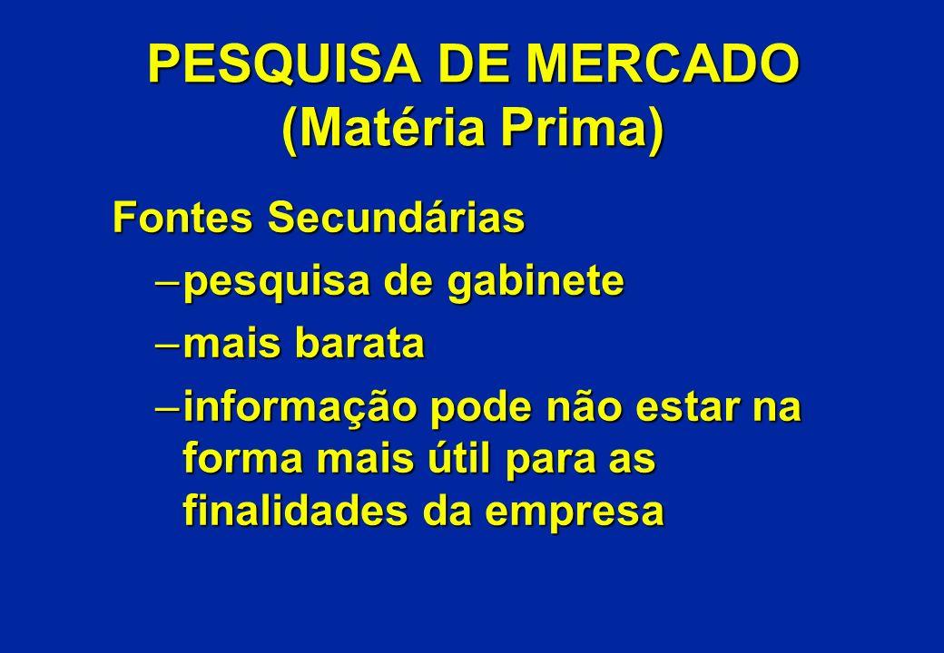 PESQUISA DE MERCADO (Matéria Prima)
