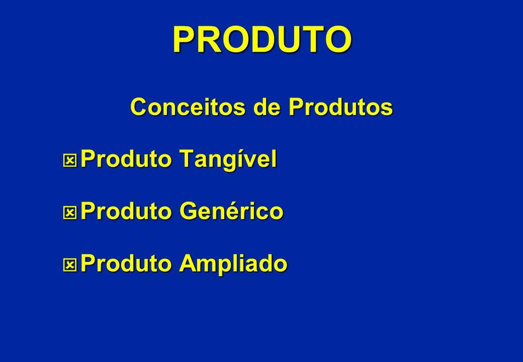 PRODUTO Conceitos de Produtos Produto Tangível Produto Genérico