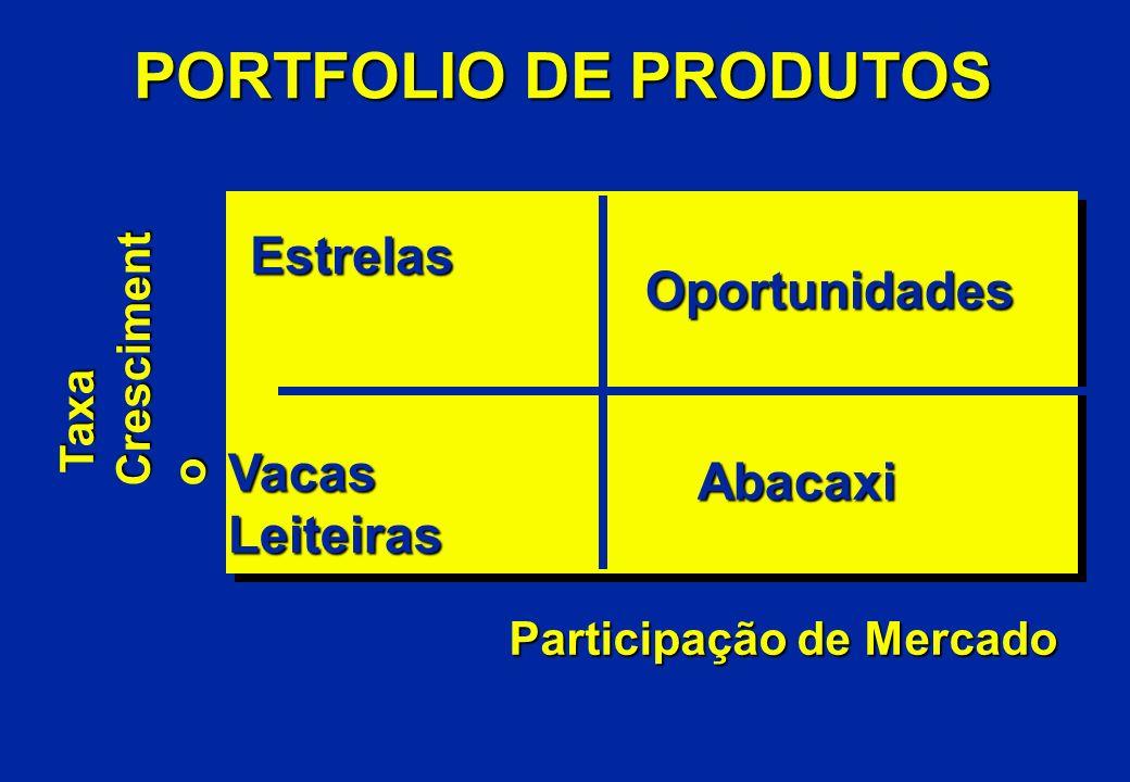 PORTFOLIO DE PRODUTOS Estrelas Oportunidades Vacas Abacaxi Leiteiras