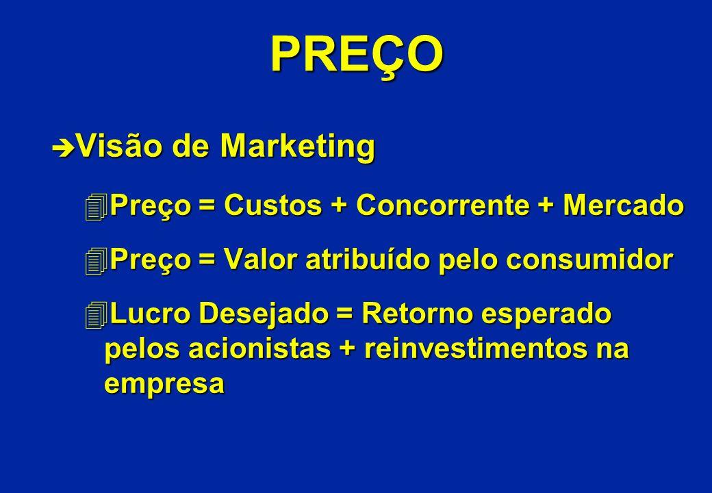PREÇO Visão de Marketing Preço = Custos + Concorrente + Mercado
