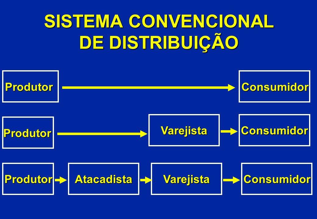SISTEMA CONVENCIONAL DE DISTRIBUIÇÃO