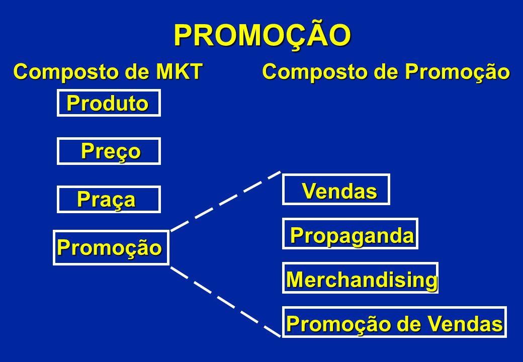 PROMOÇÃO Composto de MKT Composto de Promoção Produto Preço Vendas