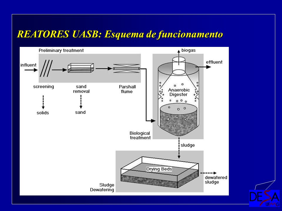 REATORES UASB: Esquema de funcionamento