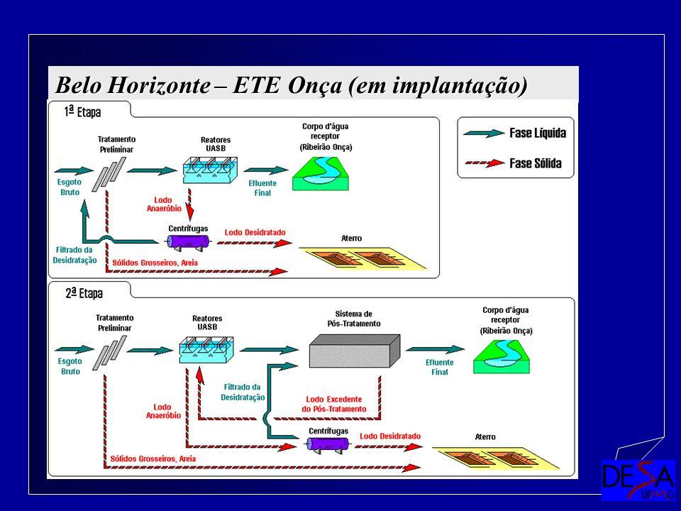 Belo Horizonte – ETE Onça (em implantação)