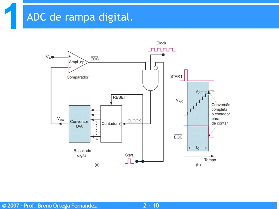 ADC de rampa digital.