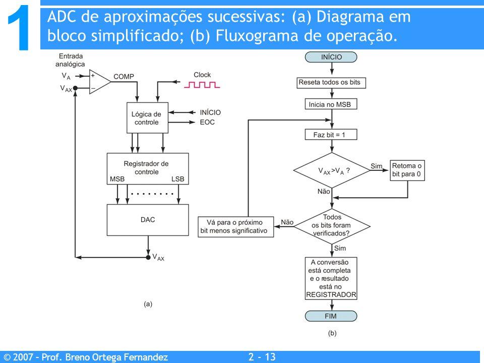 ADC de aproximações sucessivas: (a) Diagrama em bloco simplificado; (b) Fluxograma de operação.