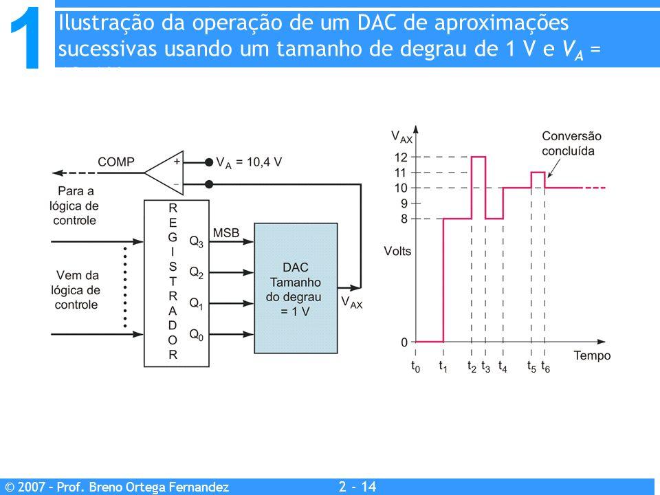 Ilustração da operação de um DAC de aproximações sucessivas usando um tamanho de degrau de 1 V e VA = 10.4 V.