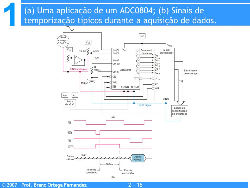 (a) Uma aplicação de um ADC0804; (b) Sinais de temporização típicos durante a aquisição de dados.