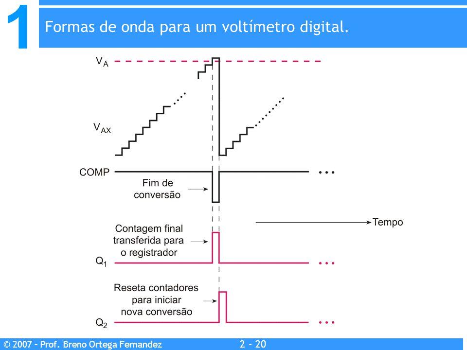 Formas de onda para um voltímetro digital.
