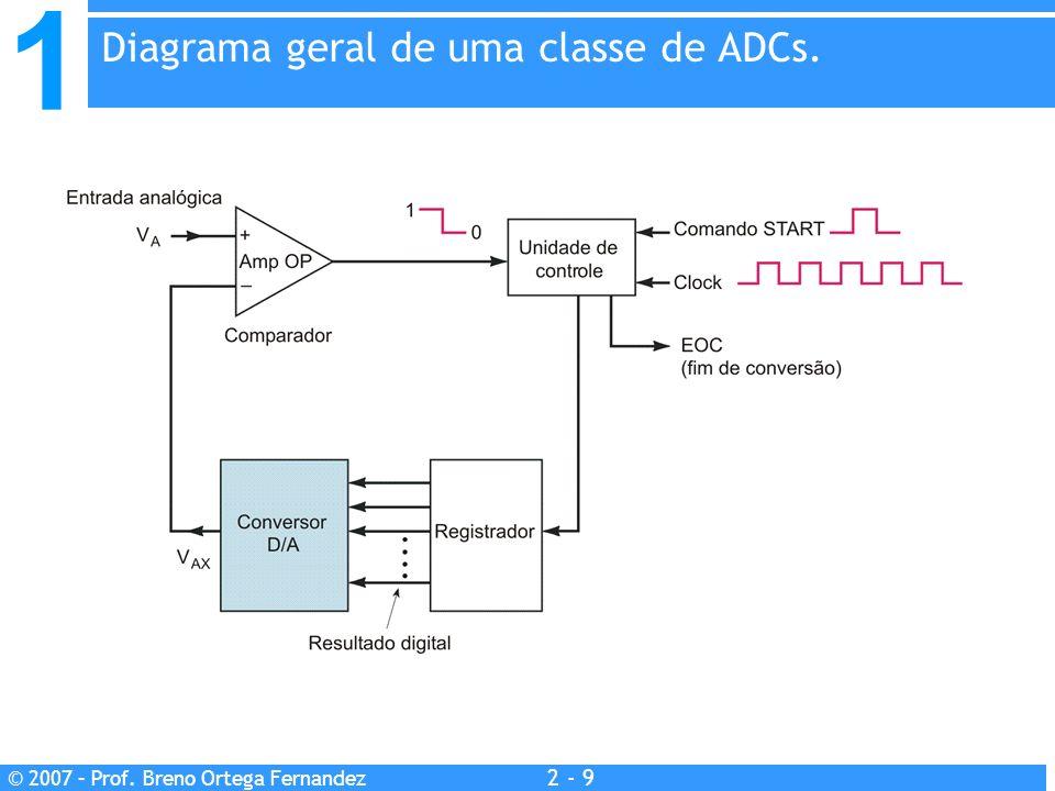 Diagrama geral de uma classe de ADCs.