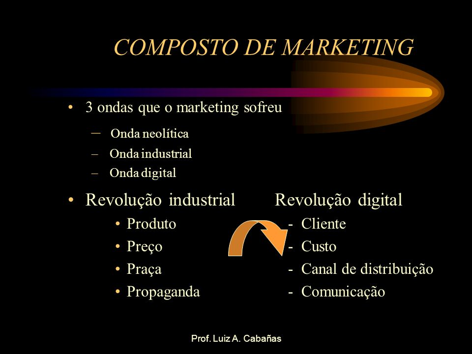 COMPOSTO DE MARKETING Onda neolítica