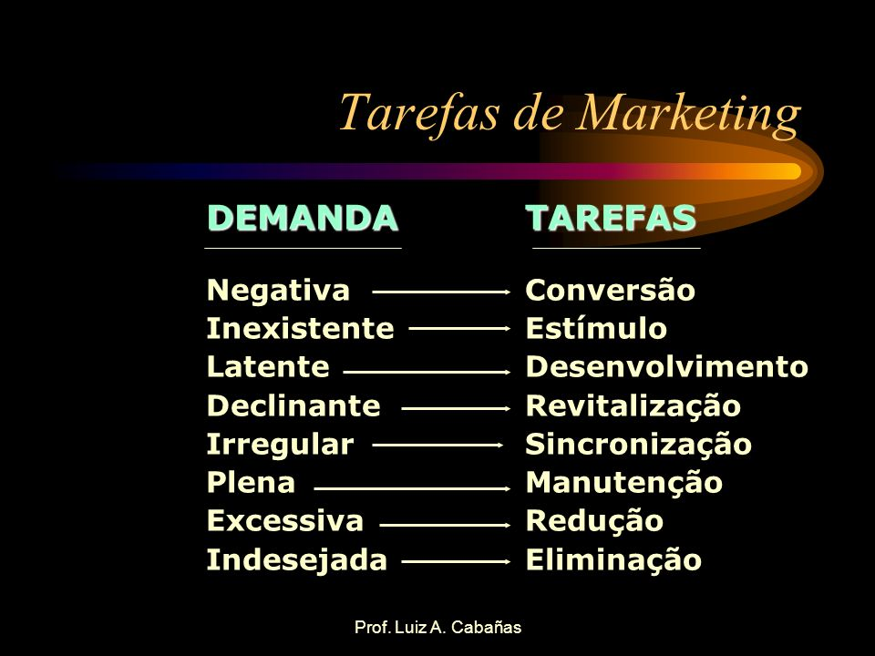 Tarefas de Marketing DEMANDA TAREFAS Negativa Inexistente Latente
