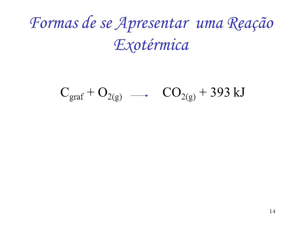Formas de se Apresentar uma Reação Exotérmica