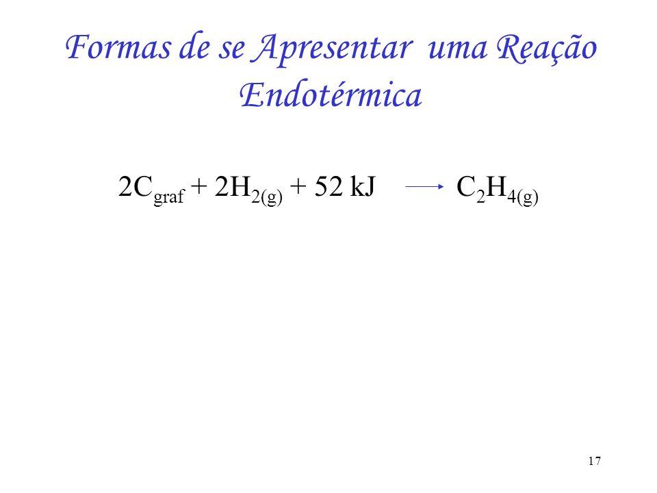 Formas de se Apresentar uma Reação Endotérmica