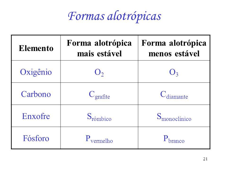 Forma alotrópica mais estável Forma alotrópica menos estável