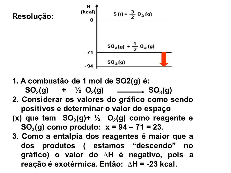 Resolução: 1. A combustão de 1 mol de SO2(g) é: SO2(g) + ½ O2(g) SO3(g)