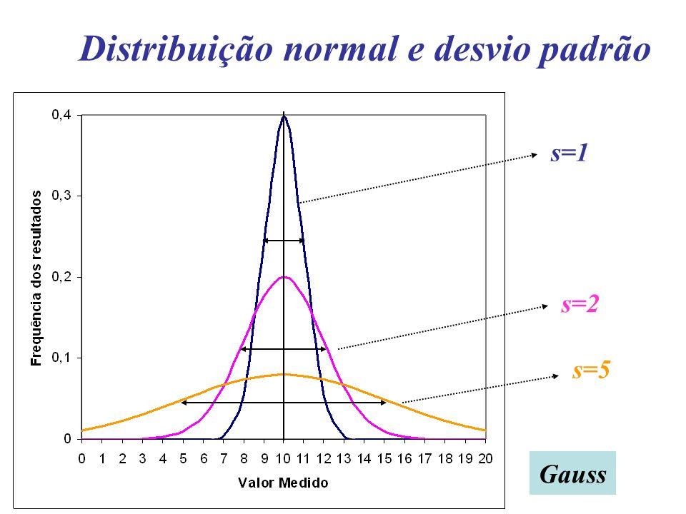 Distribuição normal e desvio padrão