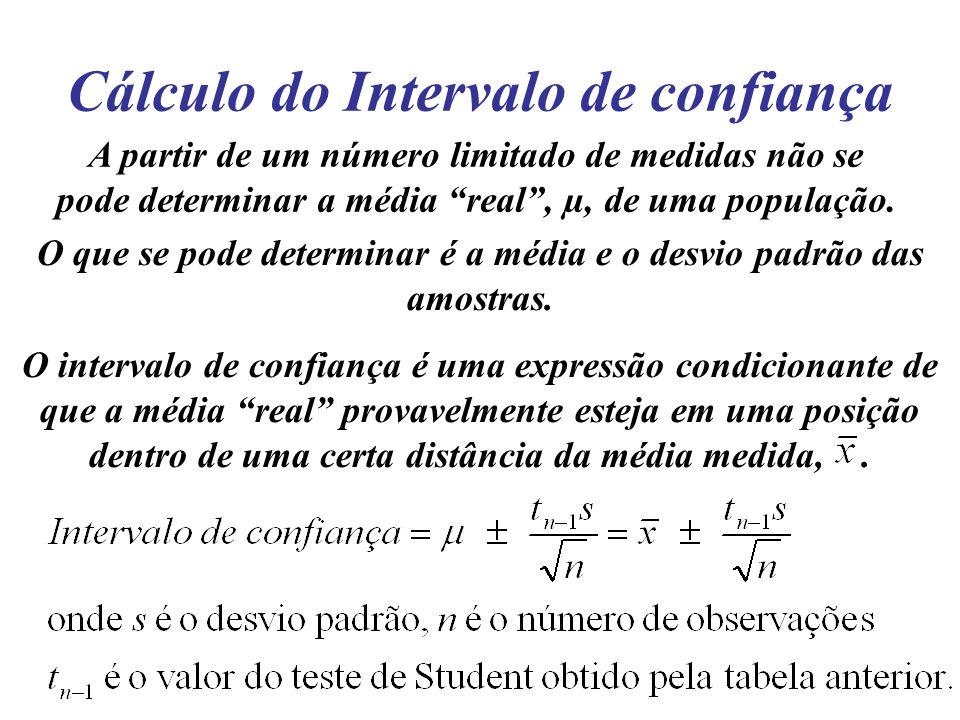 Cálculo do Intervalo de confiança